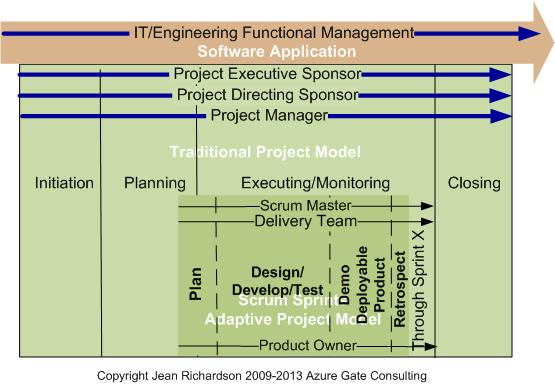 A traditional adaptive project management model azure for Traditional project management methodology